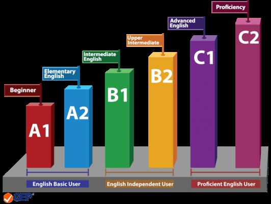 W Right Now możesz uzyskać Certyfikat Cambridge na poziomie A2, B1 lub B2